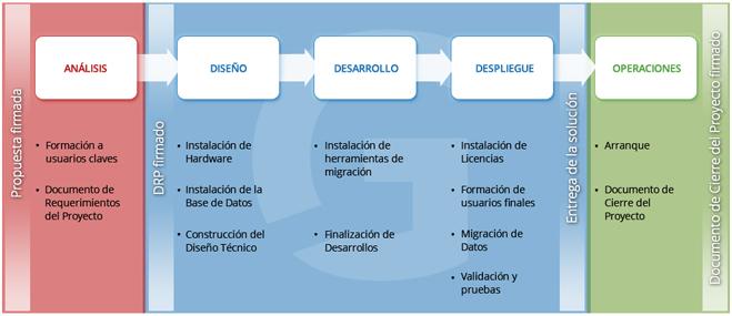 proceso-implantacion